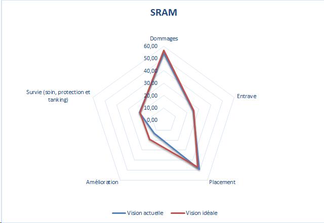 Class Improvement - Sram - Forum - DOFUS: the strategic MMORPG