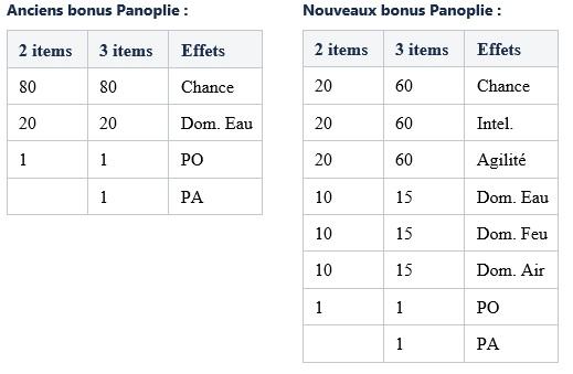 Revalorisation De Certaines Panoplies Forum Dofus Touch