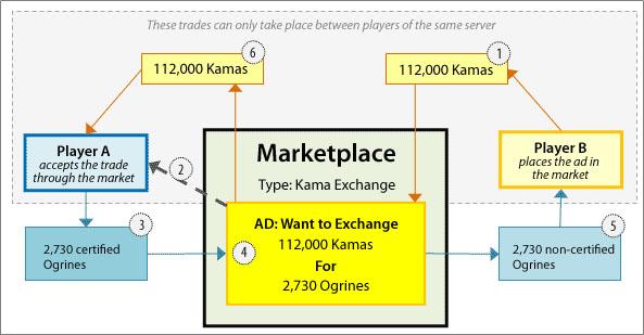 Marketplace Graph
